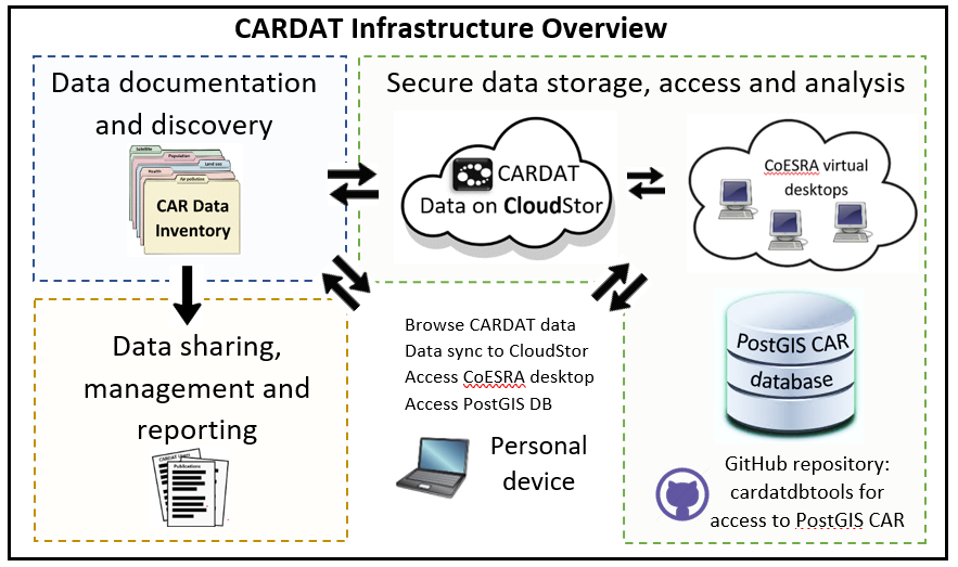 CARDAT infrastructure overview